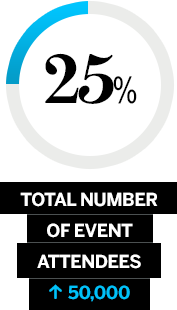 Pie Chart - 30% total number of event attendees > 52,009