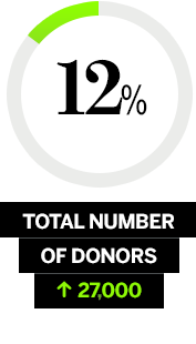 Pie Chart - 18% total number of donors > 30,031