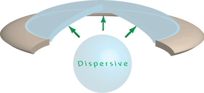 dispersive viscoelastic
