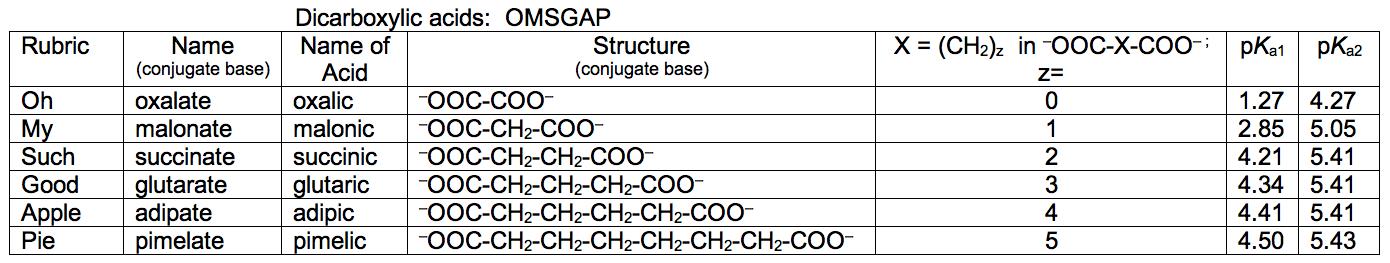 Biochemistry Announcements