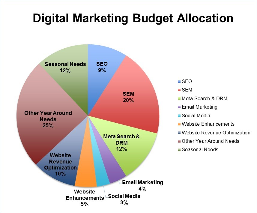 Digital Marketing Budgets for Independent Hotels