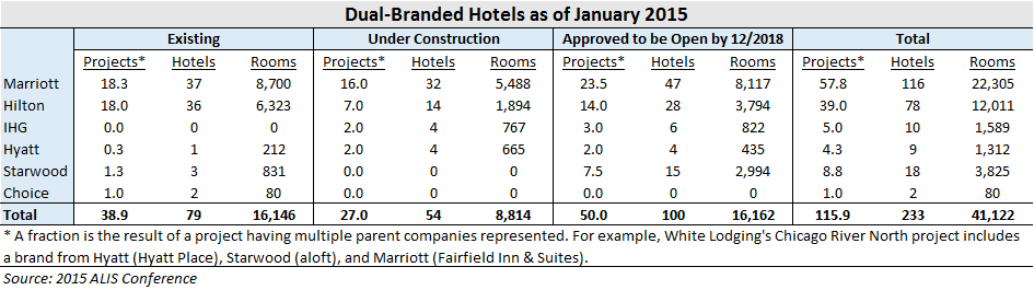 The Evolution of Dual-Branded Hotels: How the Marriott