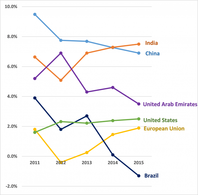GDP Growth Of US Against Major Countries