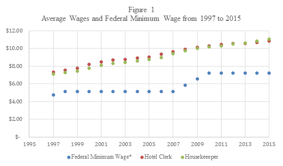 Figure 2 Includes The Difference Between Federal Minimum Wage And Those Of Housekeepers Hotel Clerks It Appears That Influence