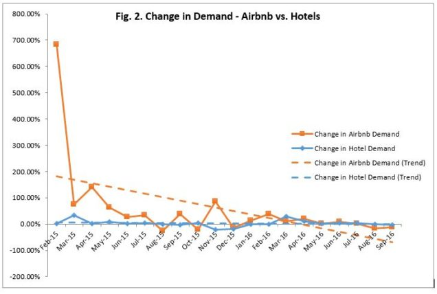 Comparing apples and oranges? Examining the impacts of Airbnb on