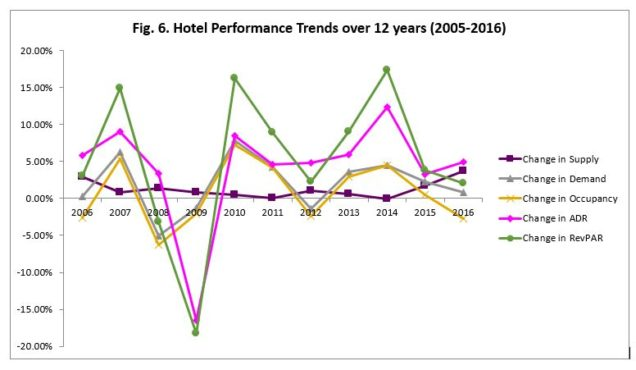 Boston Hotel Perforamnce Trends 2005-2016 12 years