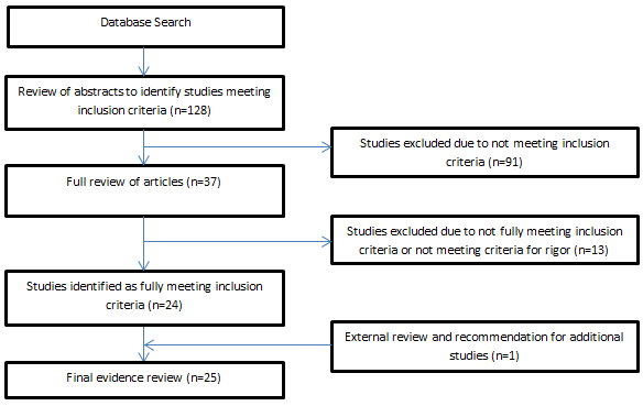 Systematic Review Of The Effects Of Exercise And Physical Activity