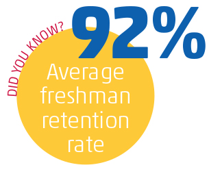 BU College's Undergraduate Retention Rate is Strong