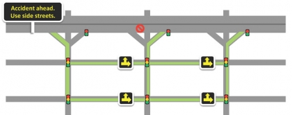 In the case of an accident on the freeway, ramp metering and arterial traffic signals coordinate to favor a detour route.