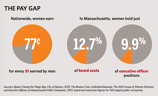 infographic showing statistics on gender paygap
