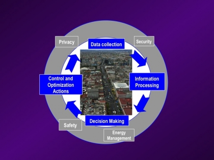 The closed-loop system defining a Smart City entails not only collecting data from sensors, but also implementing control actions through devices based on intelligent decision making.