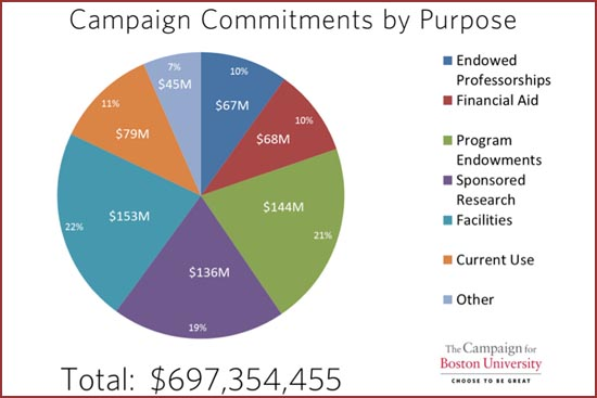 This pie chart, accurate as of July, indicates how campaign contributions support all facets of the University. Courtesy of Development & Alumni Relations