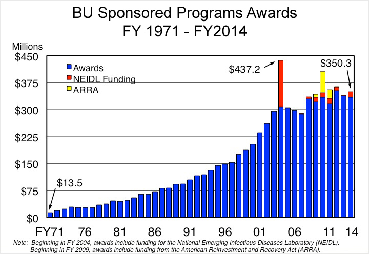 bar chart showing Boston University Sponsored Programs Awards between fiscal years 1971-2014