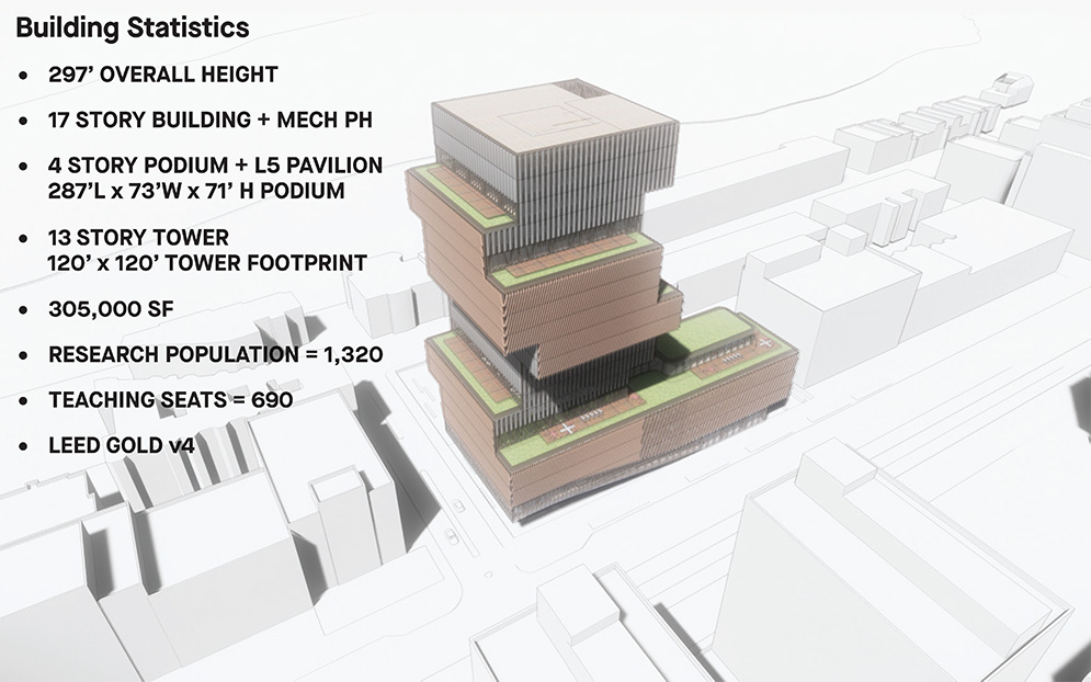 Architectural rendering of the new Boston University Data Sciences Center looking down on the building from the East with building statistics written on the rendering saying 'BUILDING STATISTICS: 297' OVERALL HEIGHT, 17 STORY BUILDING + MECH PH, 4 STORY PODIUM + L5 PAVILION, 287'L x 73'W x 71' H PODIUM, 13 STORY TOWER, 120' x 120' TOWER FOOTPRINT, 305,000 SF, RESEARCH POPULATION = 1,320, TEACHING SEATS = 690, LEED GOLD v4'