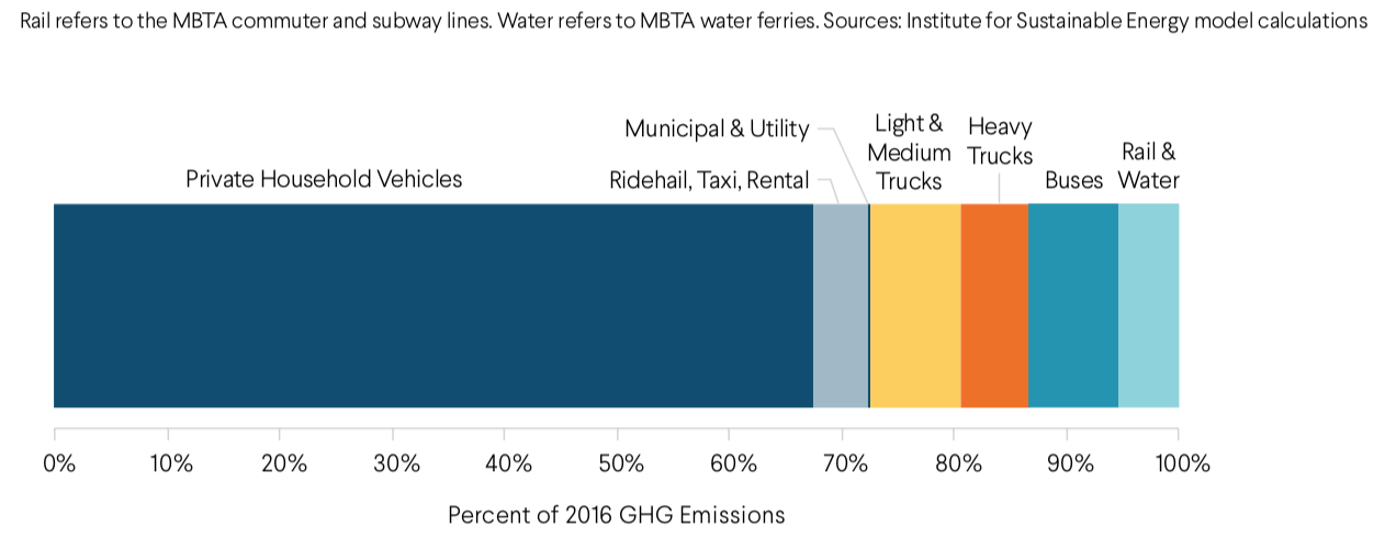 Travel modes and greenhouse gas emissions. Personal vehicles generate the most emissions in Boston by far. Source: Institute for Sustainable Energy calculations