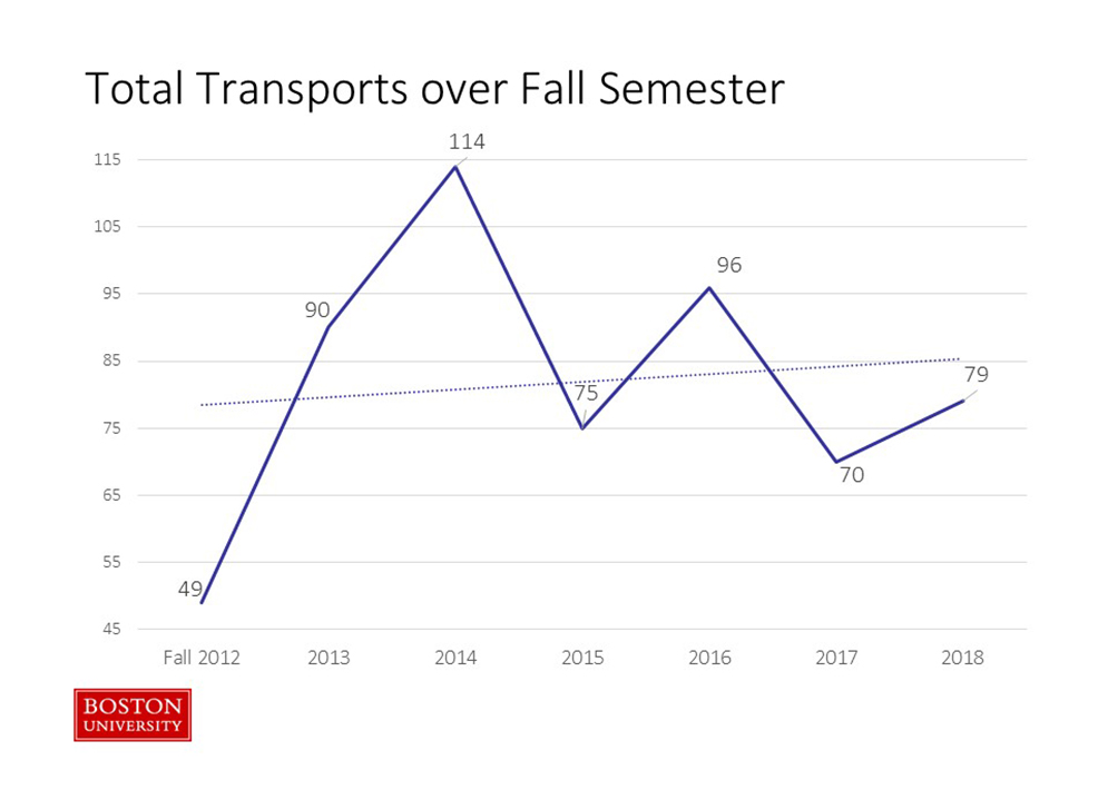 Line chart showing Fall Semester Alcohol Transports on the Boston University Charles River Campus from 2012-2018. Transports are up 9 points from the previous year.