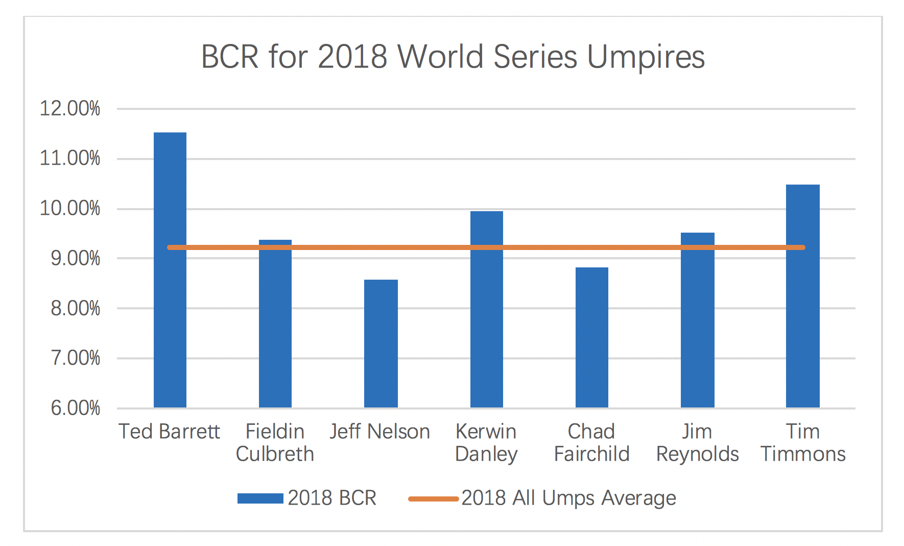 MLB Umpires Missed 34,294 Pitch Calls in 2018  Time for Robo-umps