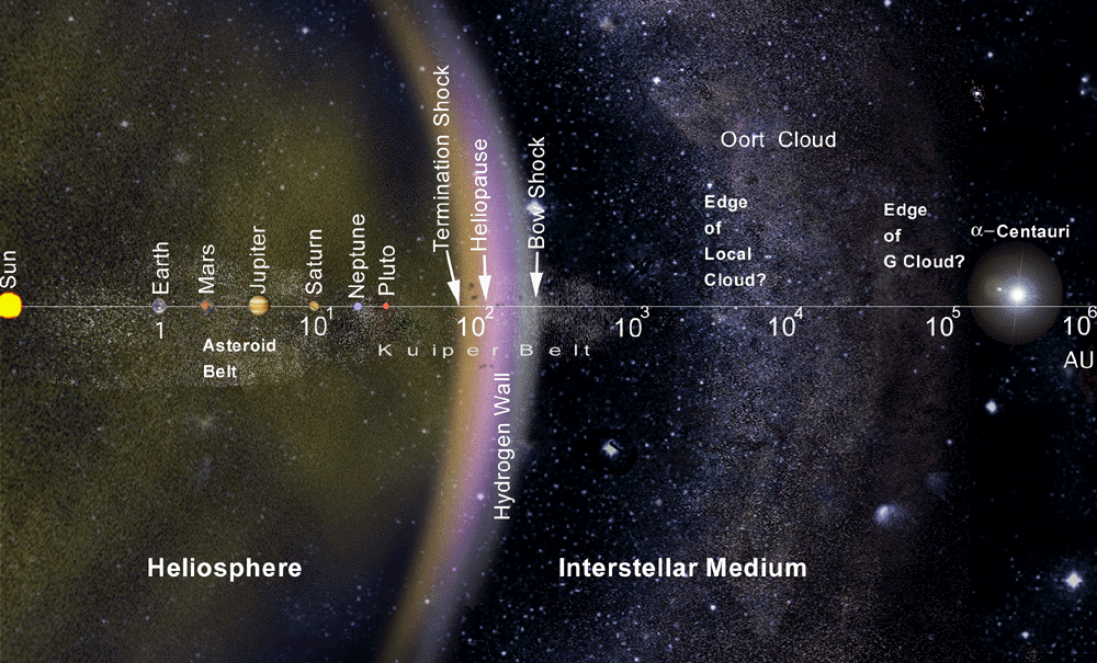 An infographic depicting the heliosphere