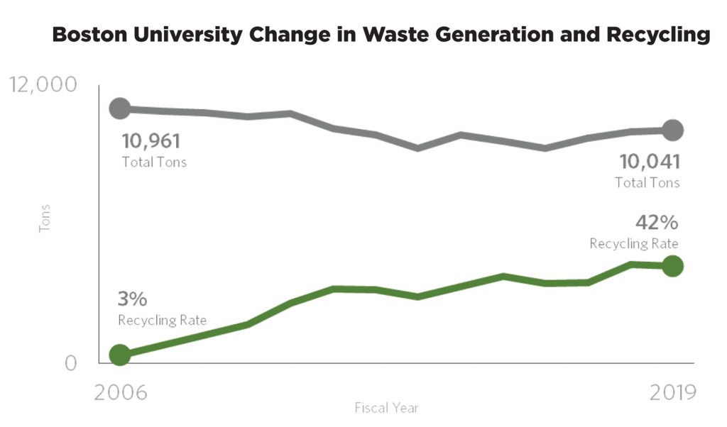 A chart showing the diversion rate for BU's nonhazardous waste