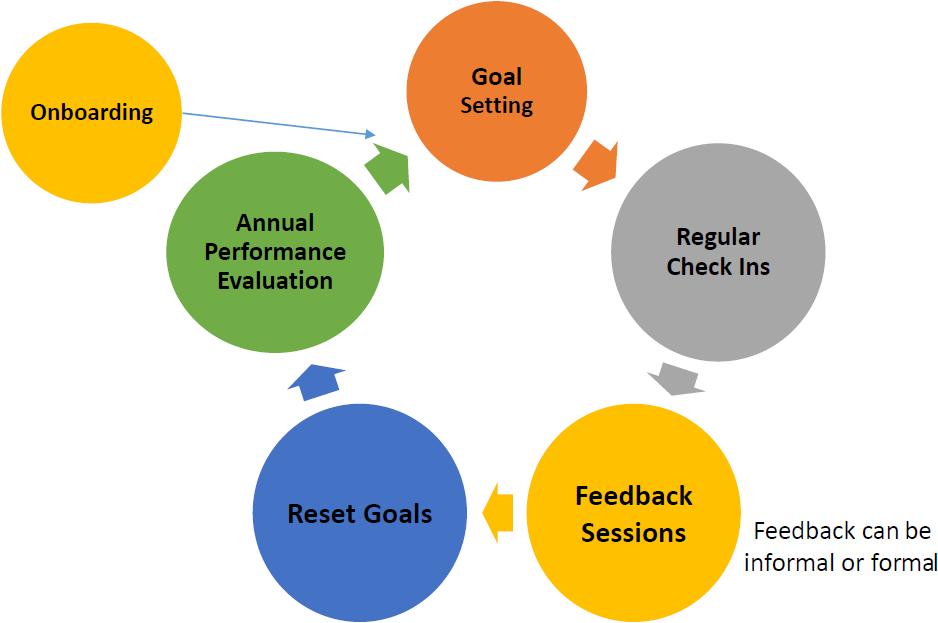 Performance Management Human Resources