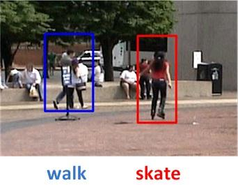 Typical actions of walking and roller-blading captured by a video camera.