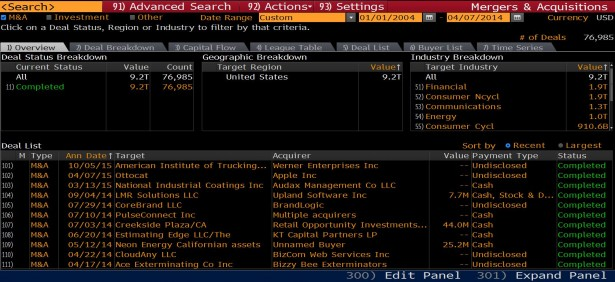 Mergers & Acquisitions - Business Tutorial: Bloomberg