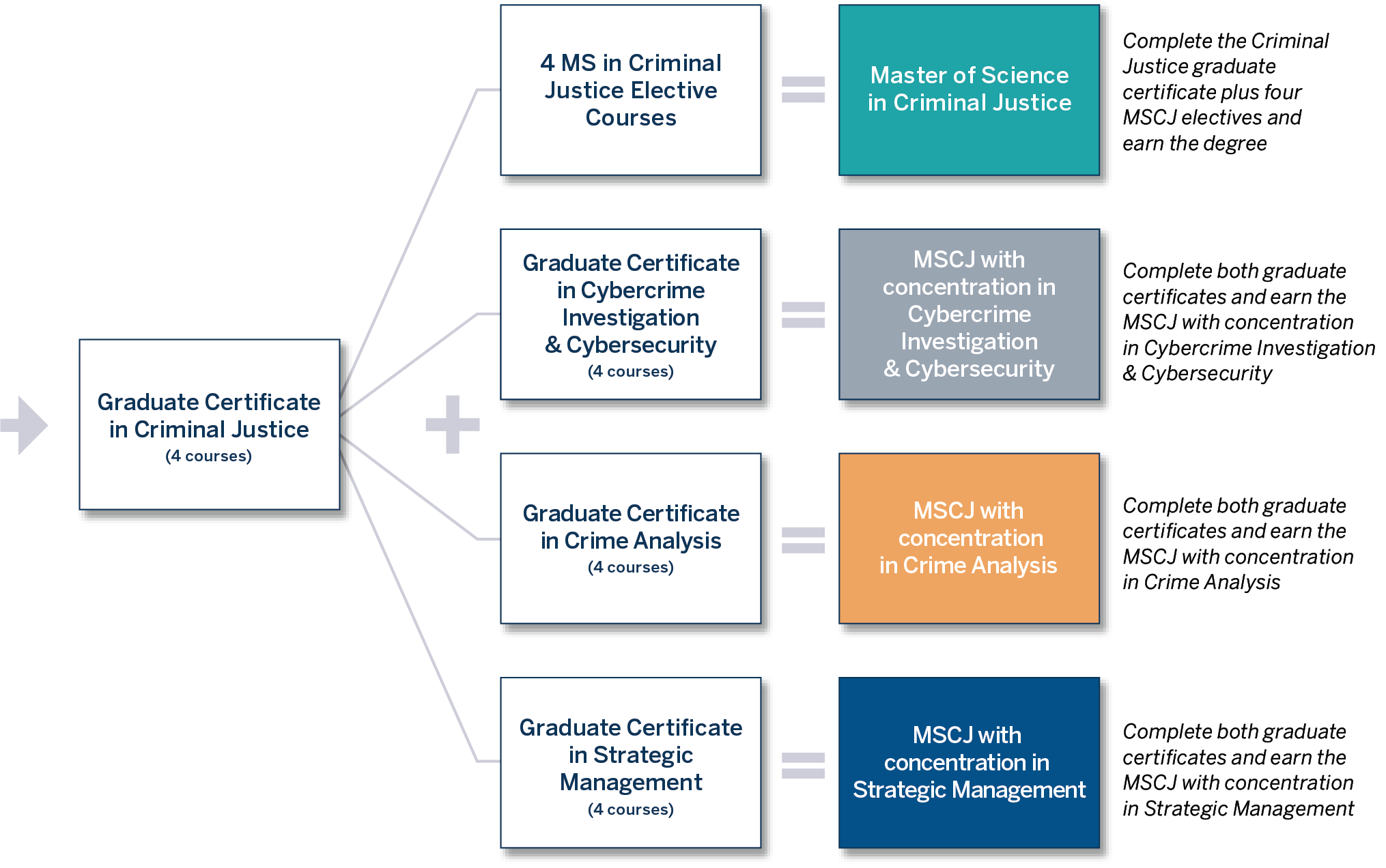 certificate to degree pathway chart