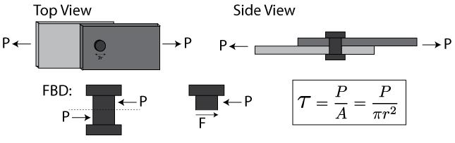 Mechanics of Materials: Stress » Mechanics of Slender