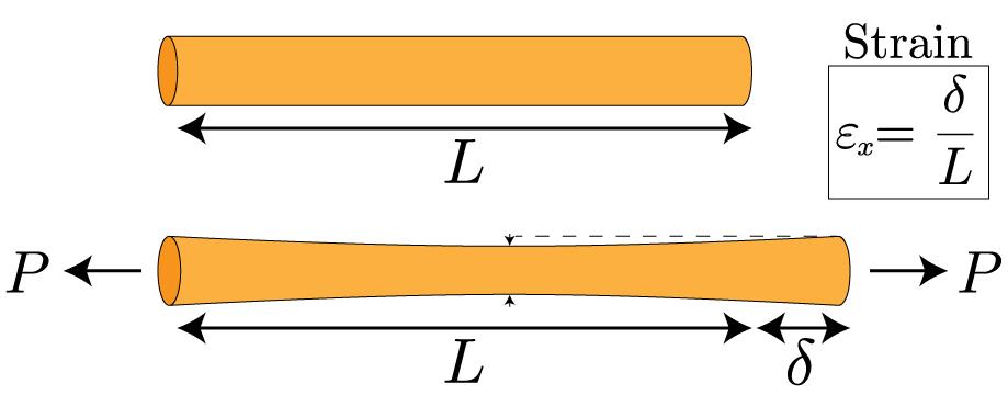 Mechanics Of Materials Strain 187 Mechanics Of Slender