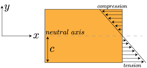 Mechanics of Materials: Bending – Normal Stress » Mechanics