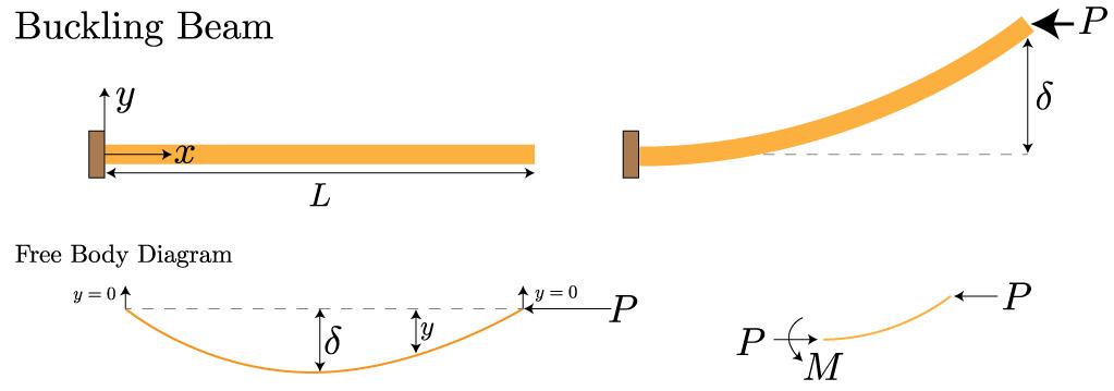 Mechanics Of Materials: Beam Buckling