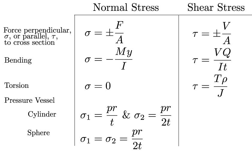 Mechanics of Materials: Combined Loading » Mechanics of