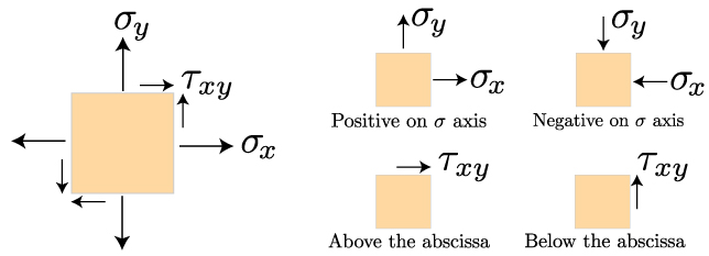 Mechanics Of Materials Stress Transformation Mechanics Of Slender