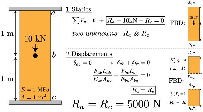 Mechanics of Materials: Axial Load » Mechanics of Slender
