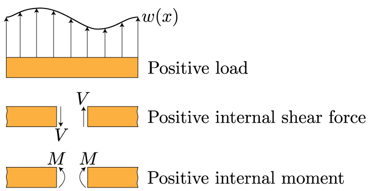Mechanics Of Materials Bending Normal Stress Mechanics Of