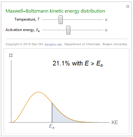 Maxwell-Boltzmann energy distribution