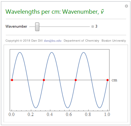 Wavelengths per cm: Wavenumber