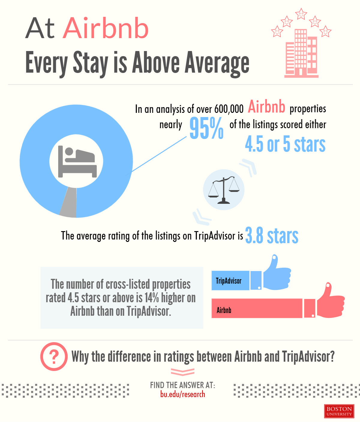 At Airbnb, Where Every Stay is Above Average | Questrom School of Business