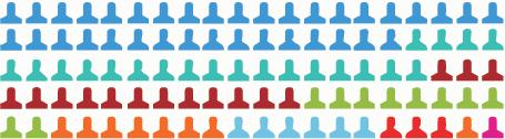 Questrom Undergraduate Employment Stats | Questrom School of