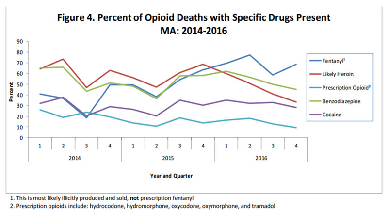 Figure illustrating opioid deaths with specific drugs present