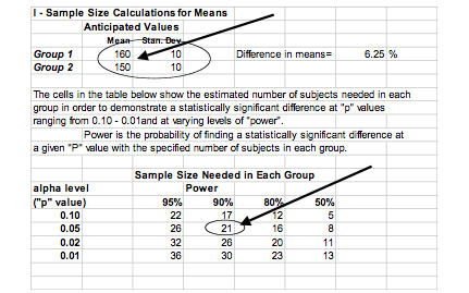 Sample Size Calculations (IACUC) | Research Support