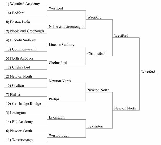 Final Results: 1) Lexington High School Team A 2) Lincoln