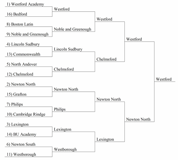Double-elimination tournament