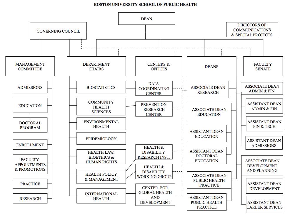 Leadership » SPH | Boston University