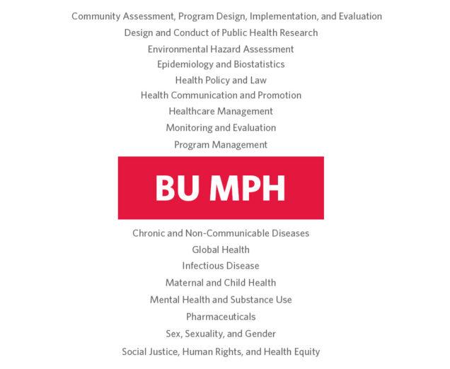 master of public health mph sph boston university mph certificate graphic