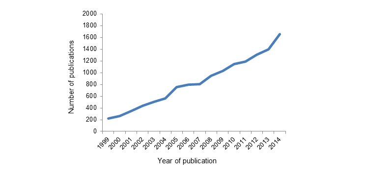 "Figure 1. Absolute number of publications in PubMed with ""disparities"" (singular or plural) or ""inequalities"" (singular or plural) in the title, 1999–2014."