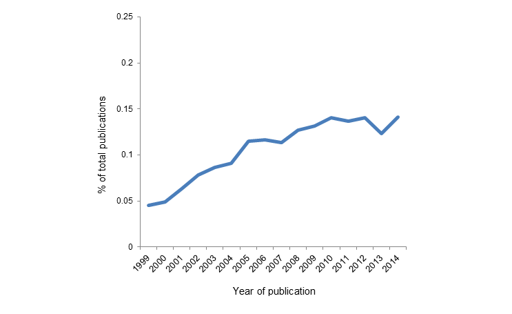 "Figure 2. Proportion of total publications in PubMed that include ""disparities"" (singular or plural) or ""inequalities"" (singular or plural) in the title, 1999–2014."