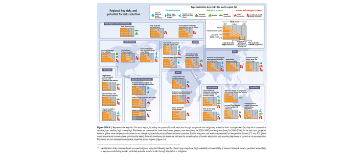 FIGURE 1 : Pachauri, R. K., Allen, M. R., Barros, V. R., Broome, J., Cramer, W., Christ, R., & van Vuuren, D. (2014). Climate Change 2014: Synthesis Report. Contribution of Working Groups I, II and III to the Fifth Assessment Report of the Intergovernmental Panel on Climate Change; http://www.ipcc.ch/report/ar5/syr/