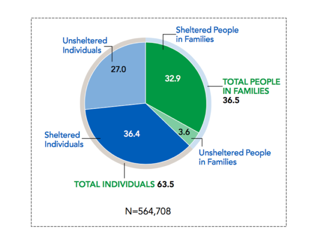 Figure 2. Homeless population by household type and sheltered status, 2015.