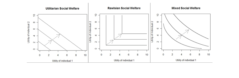 "Figure 1. Social welfare function indifference curves. ""Social Welfare Functions."" Statistical Consultants Ltd. http://www.statisticalconsultants.co.nz/blog/social-welfare-functions.html Accessed May 15, 2016."